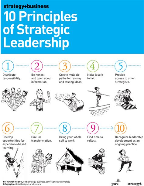 10 principles of strategic leadership