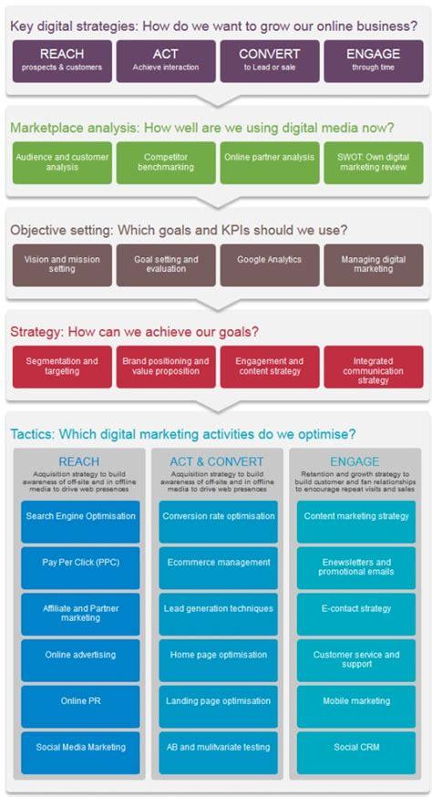Digital Marketing Mba Colleges by Frameworks For Smart Content Marketing Programs