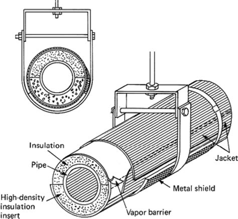 piping layout questionnaire jacketed piping and commonly used jacketed piping