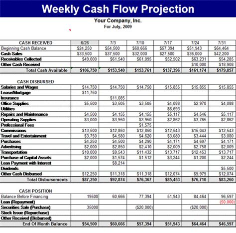 Sle Construction Cash Flow Projection | weekly cash flow projection s pinterest