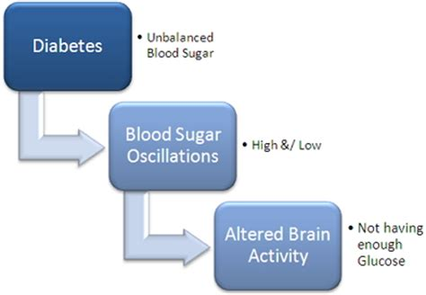 mood swings in diabetes diabetic personality and mood changes and disorder