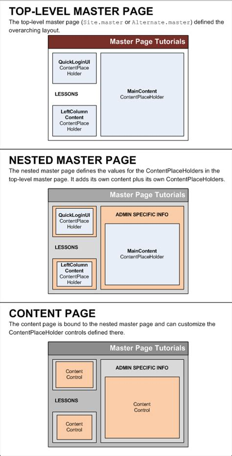 master page layout exles asp net nested master pages c the asp net site