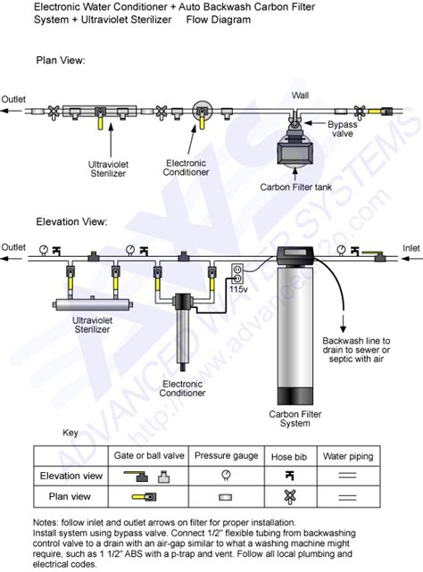 Plumbing Diagram For Water Softener by Water Softener Plumbing Water Softener Diagram
