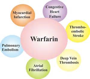 warfarin colors warfarin details