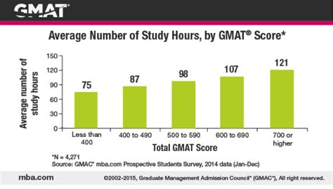 Mba Score Count For Med School by How Should You Prepare For The Gmat Exal Gmat