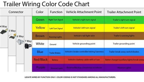wire color code chart