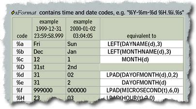 mysql date format regular expression visibone sql products
