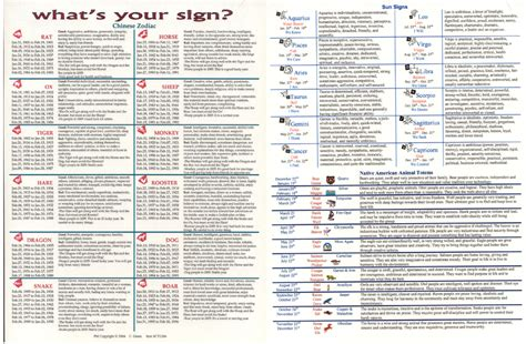 new year horoscope chart 7 best images of new zodiac signs chart zodiac sign