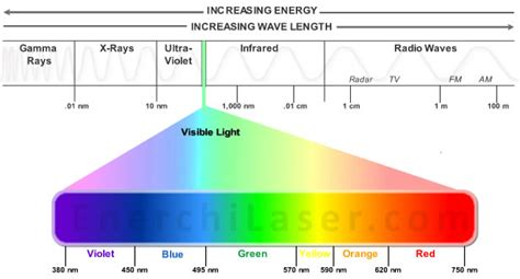 Wavelength Of Light by Light Spectrum Images Search