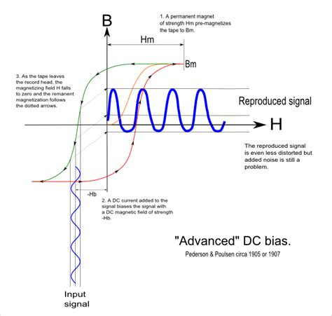 dc bias capacitor what is the dc bias 28 images msc physics of advanced semiconductor materials lecture 4