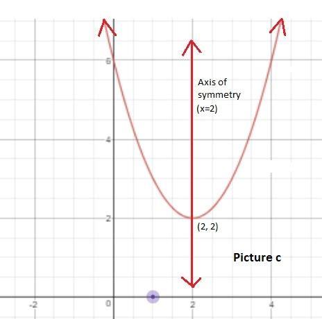 quadratic functions  vertex form precalculus grade