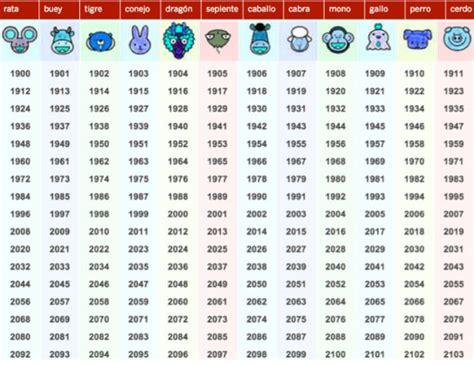 sodiaco chino 2017 horoscopo chino