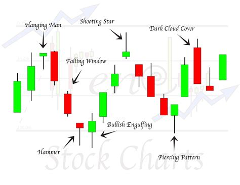 candlestick pattern in stock market candlestick patterns forex pinterest candlesticks