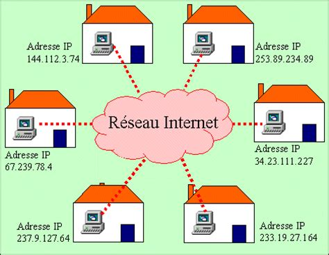 pl l definition adresse ip dictionnaire informatique dicofr