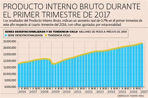 quienes declaran renta por el ao 2016 econom 237 a mexicana creci 243 2 6 anual en 1t inegi finker