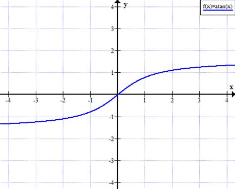 rapid tables grade calculator arctan graph