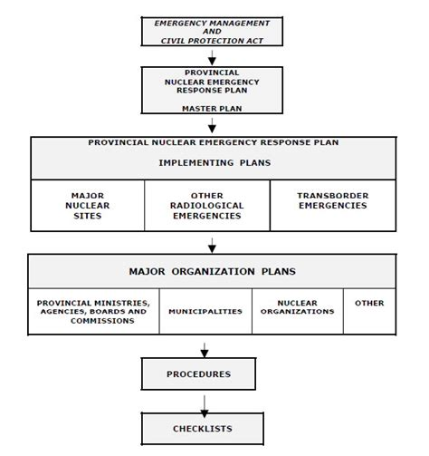 emergency preparedness and response plan template emergency response plans emergency management ontario