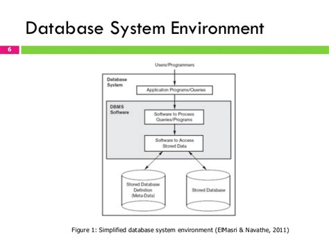 online tutorial database management system chapter 1 fundamentals of database management system