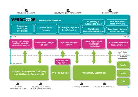 Application Design Security | enterprise application security programs veracode