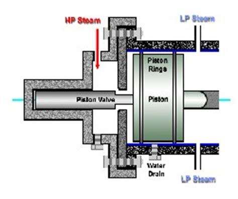 steam engine piston diagram a review of solar powered steam piston engine technology its application to concentrated solar