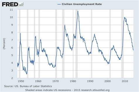 statistics bureau usa u 3 and u 6 unemployment rate term reference charts