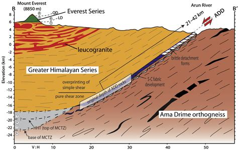 Structural Geology And Tectonics Speaking Of Geoscience