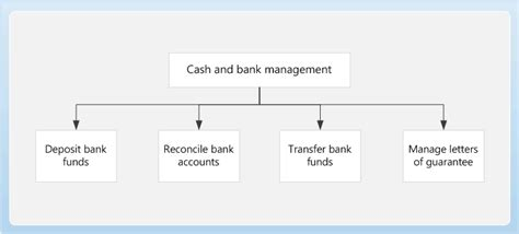 Bank Management and bank management home page finance operations
