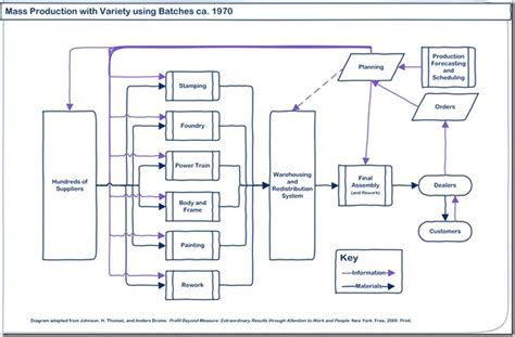 layout strategy of toyota supply chain evolution lessons from ford and toyota