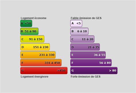 Ges Et Classe énergie 5228 by Ferme Au Carr 233 224 Steenwerck R 233 F 233 Rence 1441