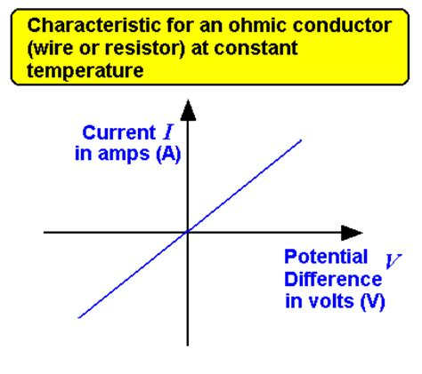 an ohmic resistor in a circuit is designed to operate at 120v 28 images part 2 resistors and