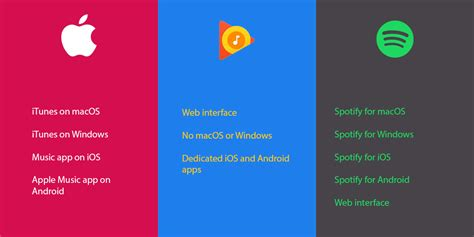does itunes work on android apple vs play vs spotify best service