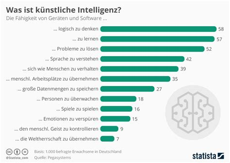 Home Design Software Nz infografik was ist k 252 nstliche intelligenz statista