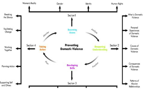 stages of change diagram stages of behaviour change diagram