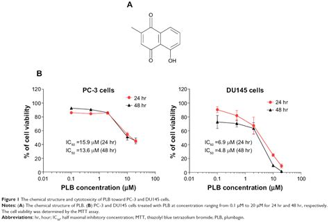 chemical induction of apoptosis chemical induction of apoptosis 28 images ethacrynic acid oxadiazole analogs induce
