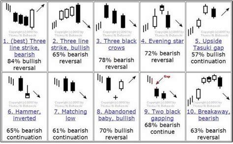 candlestick pattern tricks steve burns on twitter quot the candlestick chart pattern