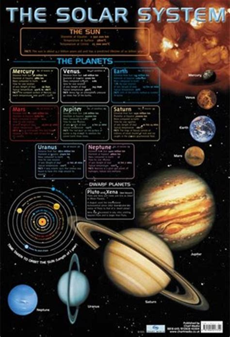 Daycare Wall Murals the solar system educational chart poster buy online