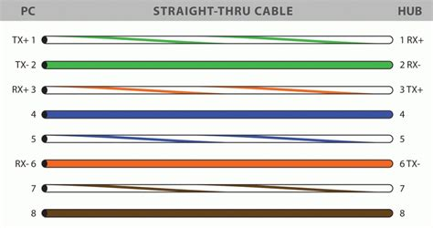 rj45 colors wiring guide diagram eia 568 a b in