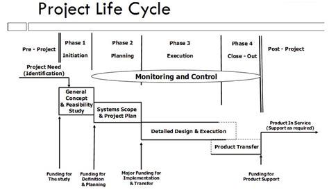 pmbok project cycle diagram earned value management proje y 246 netimi 莢n蝓aat y 246 netimi