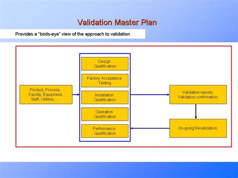 design validation definition fda validation master plan the purpose why create what