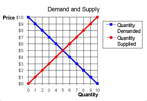 demand graph generator demand graph generator 28 images demand graph