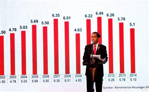 Perekonomian Indonesia Tantangan Dan Harapan Bagi Kebangkitan Indonesi essay mengenai perekonomian di indonesia assignment writing services