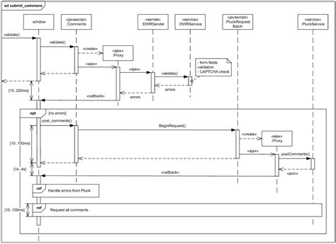 why we use sequence diagram sequence diagram what when and who fdiez