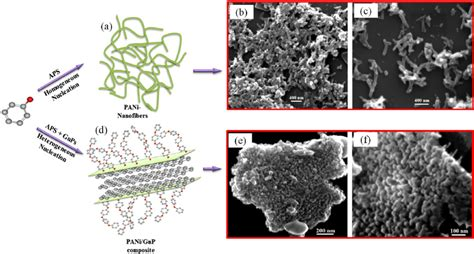 supercapacitors based on graphene polyaniline nanofiber composite supercapacitors based on graphene polyaniline nanofiber composite 28 images supercapacitors