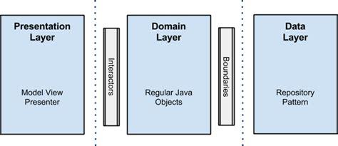 pattern repository habr архитектура android приложений правильный путь хабрахабр