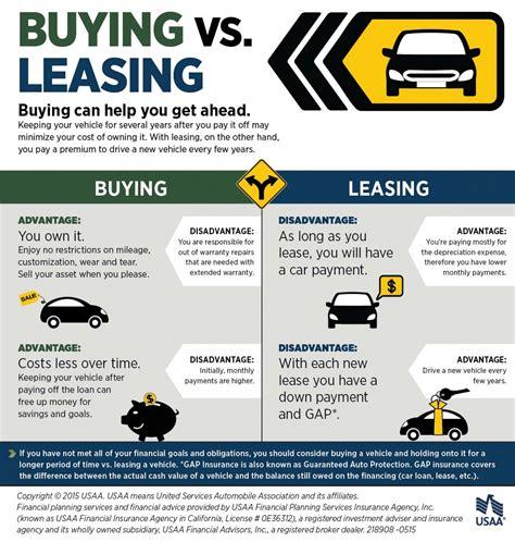 lease vs buy house lease vs buy house 28 images leasing vs buying fleetpartners leasing ltd lease vs
