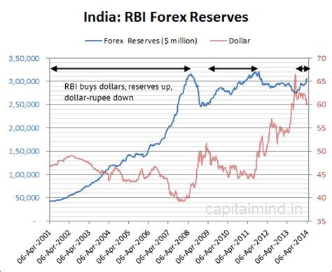 forex reserves cross 300 bn again after two years