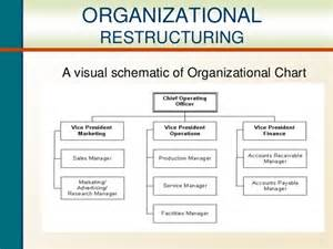business restructuring plan template organizational restructuring ppt