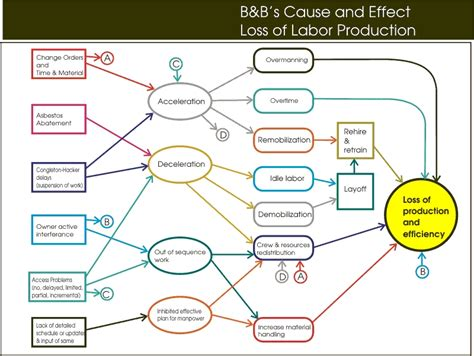 cause and effect flow chart template bai presentation