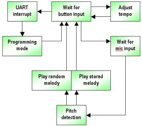 software architecture block diagram xylophone 1 0