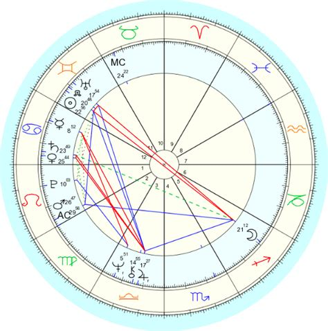 birth chart houses donald trump birth chart whole houses straight woo